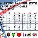 19.10.2021 Juvenil 16 lidera la tabla de Primera División en la Liga Regional del Este